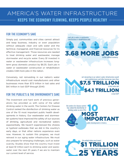 America's Water Infrastructure Infographic